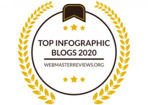 Top Infographic Blogs 2020   banner