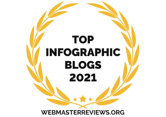 Banners for Top 10 Infographic Blogs 2021