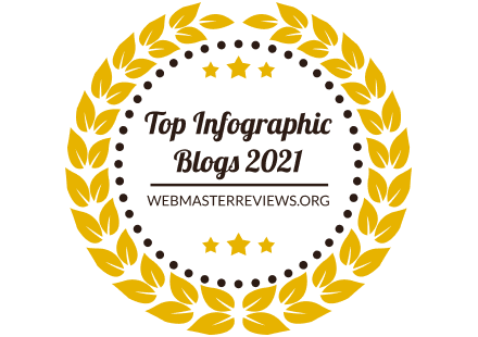 https://webmasterreviews.org/banners/banners-for-top-infographic-blogs-2021/