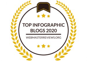 Top Infographic Blogs 2020 | banner