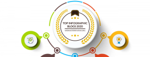 Top Infographic Blogs 2020 | header