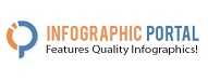 Top Infographic Blogs 2020 | Infographic Portal
